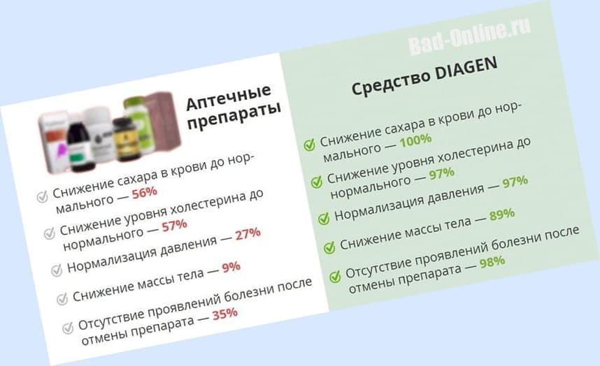 Диаген - Правда или развод?