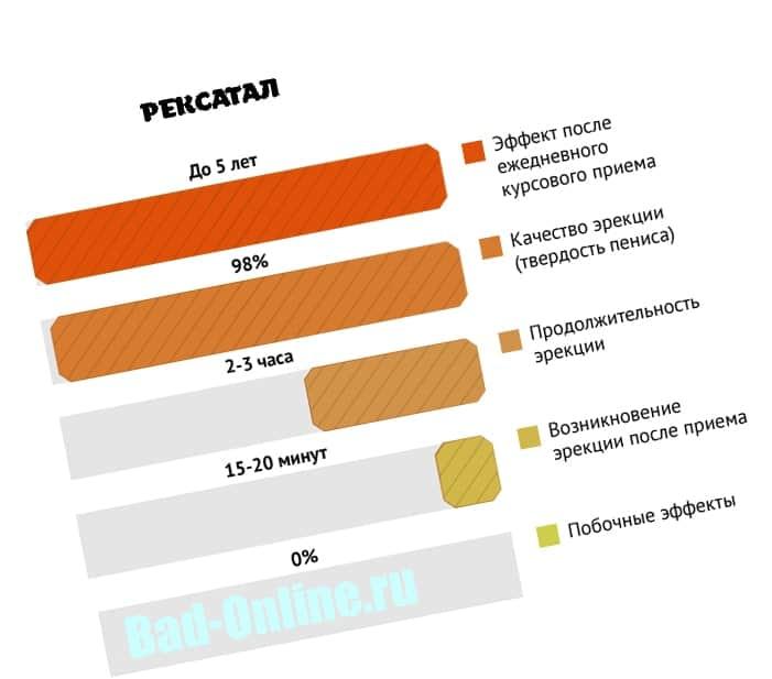 Преимущества препарата Рексатал для потенции