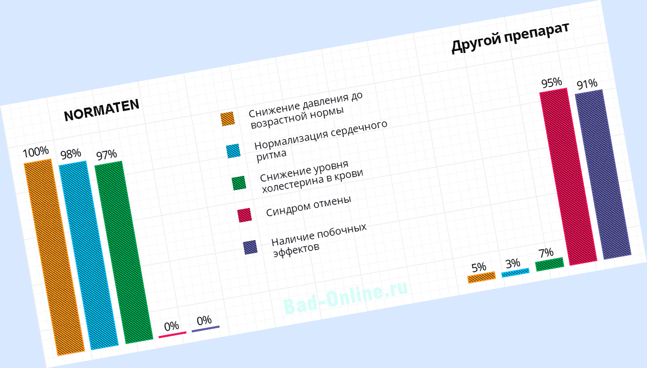 Как действует Normaten от гипертонии?